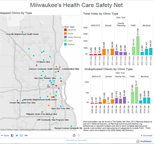 Safety Net Data Viz