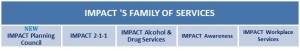 IMPACT family of services graphic
